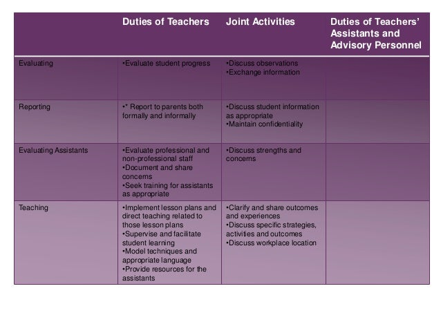 Teachers Assistant Role in the PYP PD