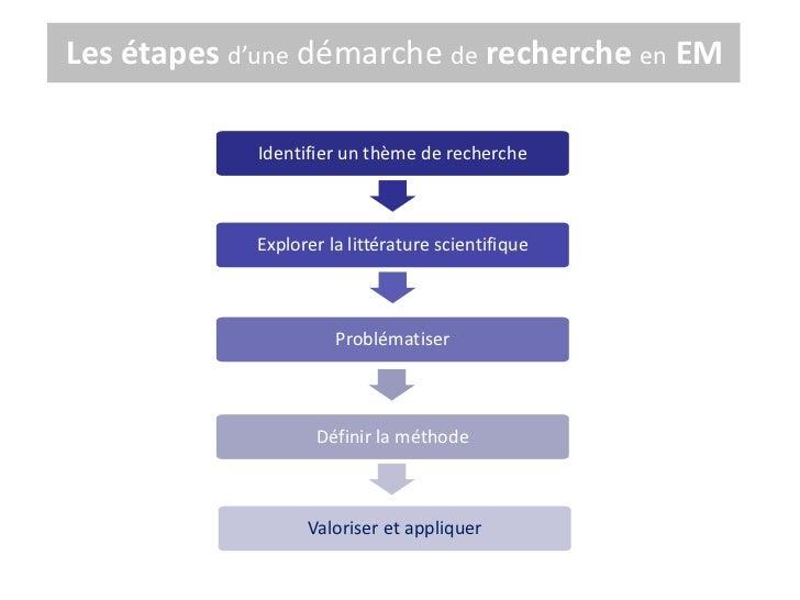 Les étapes d'une démarche de recherche en EM            Identifier un thème de recherche            Explorer la littératur...