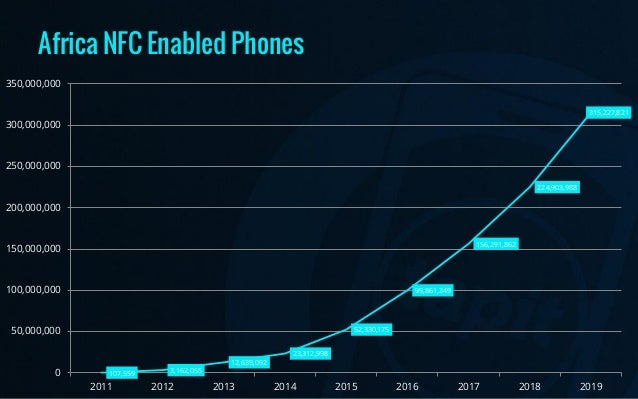 NFC Handset Forecasts 2011-2019
