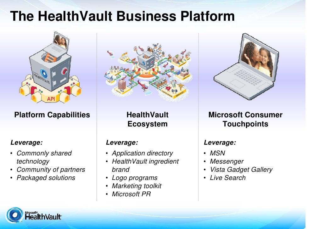 The HealthVault Business Platform      Platform Capabilities          HealthVault              Microsoft Consumer         ...