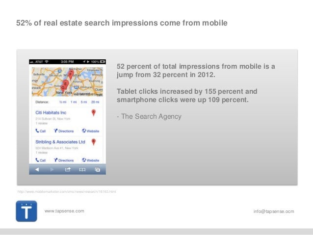 www.tapsense.com info@tapsense.ocm 52% of real estate search impressions come from mobile 52 percent of total impressions ...