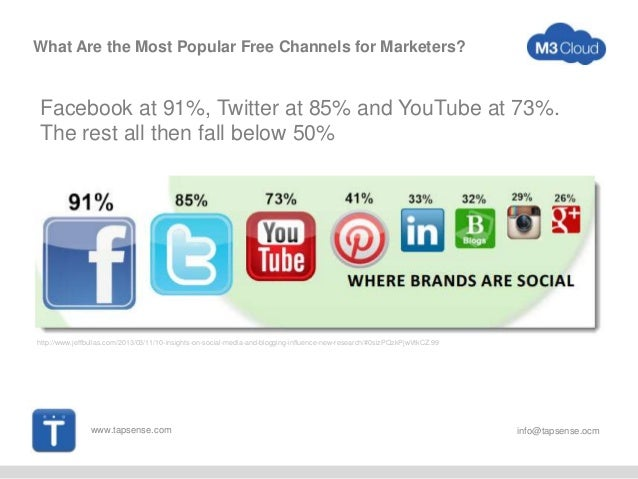 www.tapsense.com info@tapsense.ocm What Are the Most Popular Free Channels for Marketers? Facebook at 91%, Twitter at 85% ...