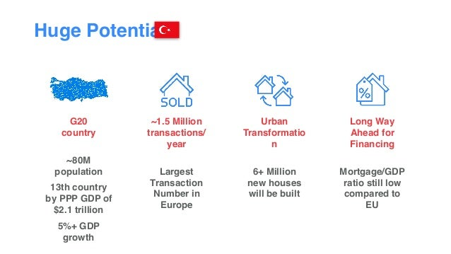 Huge Potential G20  country  ~80M population 13th country by PPP GDP of  $2.1 trillion 5%+ GDP growth ~1.5 Million tra...
