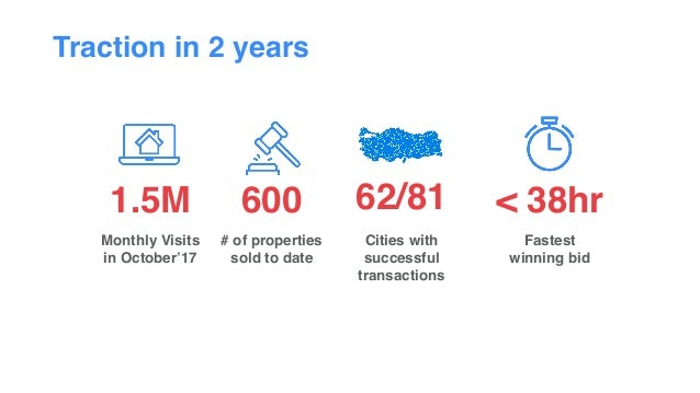 Traction in 2 years 600 # of properties sold to date Cities with successful transactions 62/81 Fastest  winning bid < 38h...
