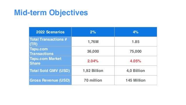 Mid-term Objectives 2022 Scenarios 2% 4% Total Transactions # (TR) 1,76M 1.85 Tapu.com Transactions 36,000 75,000 Tapu.com...