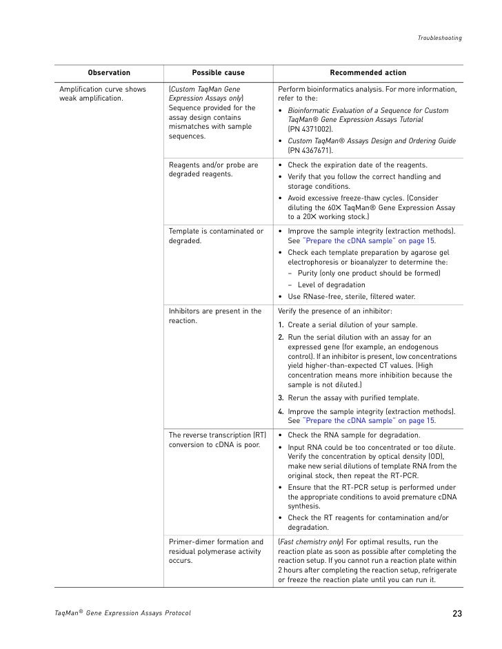 TaqMan® Gene Expression Assays Protocol