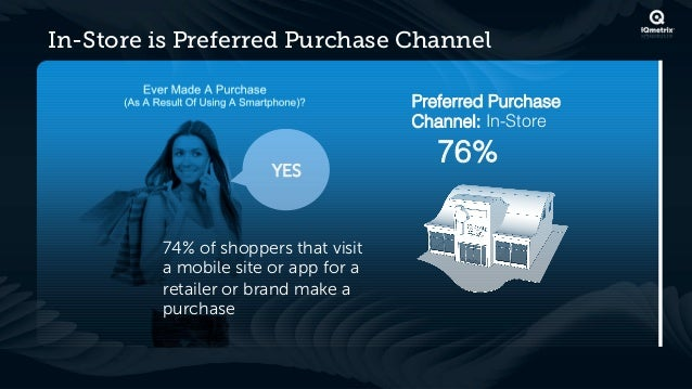 In-Store is Preferred Purchase Channel                                      Preferred Purchase                            ...