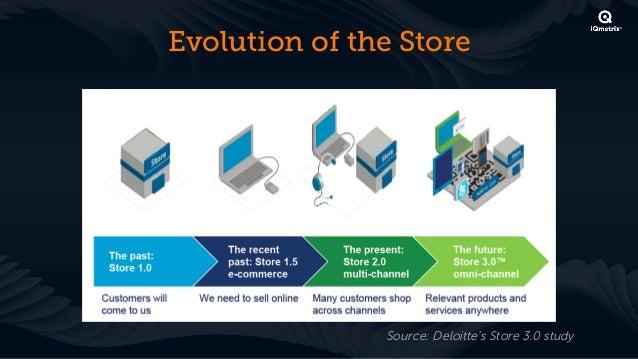 Evolution of the Store               Source: Deloitte's Store 3.0 study