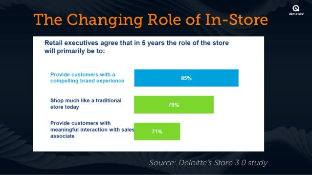 Even Well-Known Online Brands areRecognizing that In-Store is Here to Stay                   Source: Deloitte's Store 3.0 ...