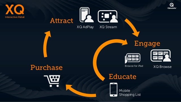 XQ Interactive Retail