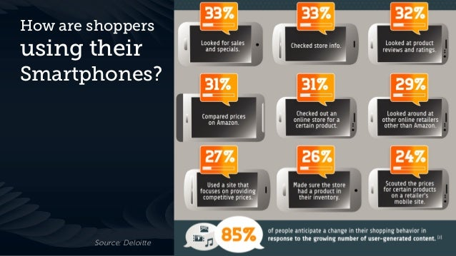 How are shoppersusing theirSmartphones?        Source: Deloitte