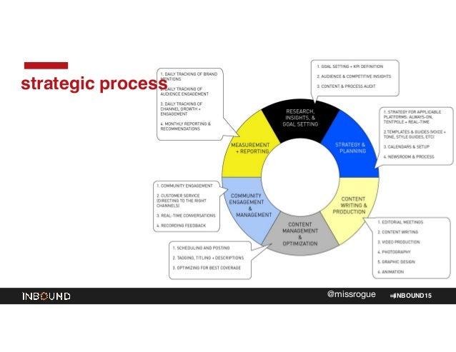 INBOUND15@missrogue strategic process