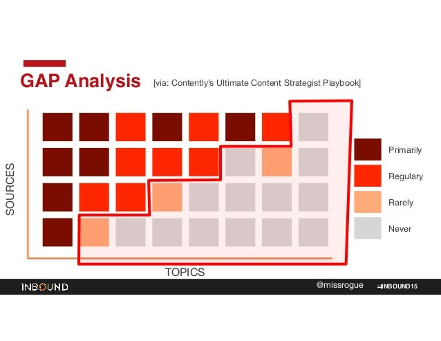 INBOUND15@missrogue GAP Analysis SOURCES TOPICS Primarily Regulary Rarely Never [via: Contently's Ultimate Content Strateg...