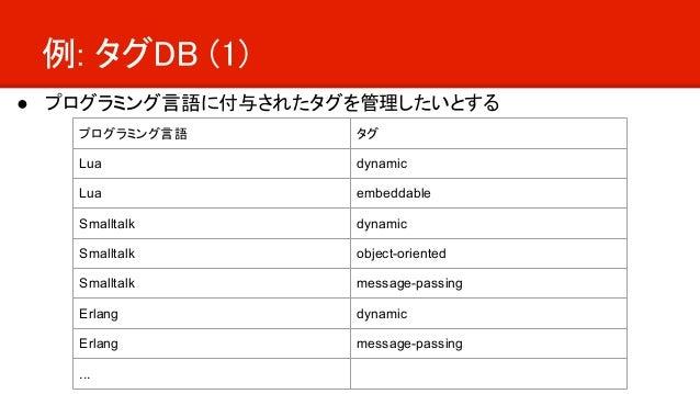 例: タグDB (1) ● プログラミング言語に付与されたタグを管理したいとする プログラミング言語 タグ Lua dynamic Lua embeddable Smalltalk dynamic Smalltalk object-orient...