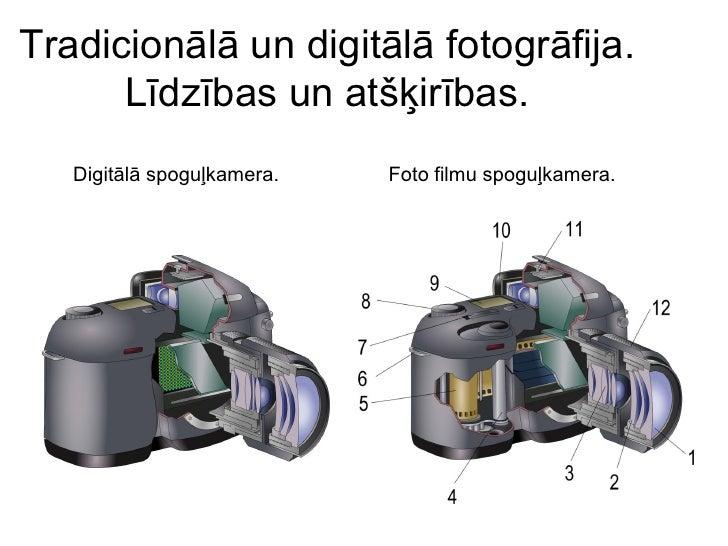 Tradicionālā un digitālā fotogrāfija.       Līdzības un atšķirības.    Digitālā spoguļkamera.   Foto filmu spoguļkamera.