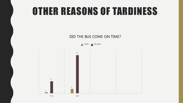 reasons of stuents tardiness St century high schools major causes of tardiness were categorized as student issues, such as socializing and defiance school factors, such as overcrowding,.