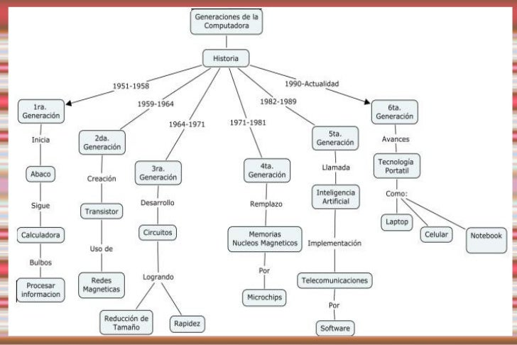 Resultado de imagen para linea del tiempo de la historia de la computadora