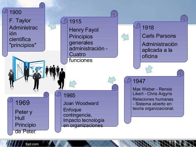 Historia de la administraci n for La oficina caracteristicas