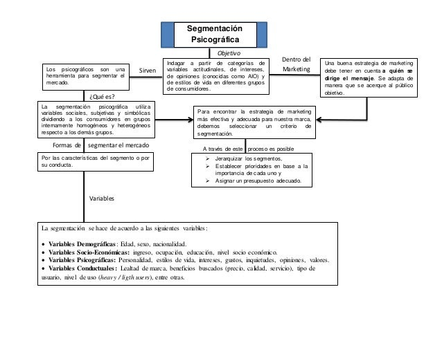 Segmentación  Psicográfica  Objetivo  Indagar a partir de categorías de  variables actitudinales, de intereses,  de opinio...
