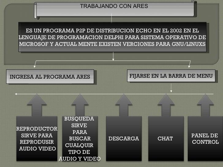 TRABAJANDO CON ARES    ES UN PROGRAMA P2P DE DISTRIBUCION ECHO EN EL 2002 EN EL  LENGUAJE DE PROGRAMACION DELPHI PARA SIST...