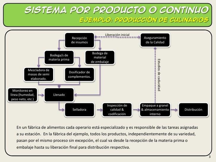 Sistemas de producci n cont nuos e intermitentes for Procesos de produccion de alimentos