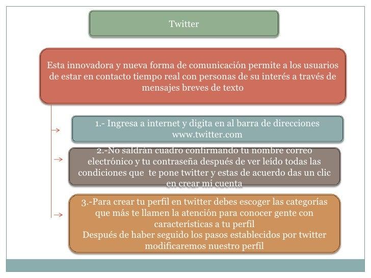 TwitterEsta innovadora y nueva forma de comunicación permite a los usuariosde estar en contacto tiempo real con personas d...