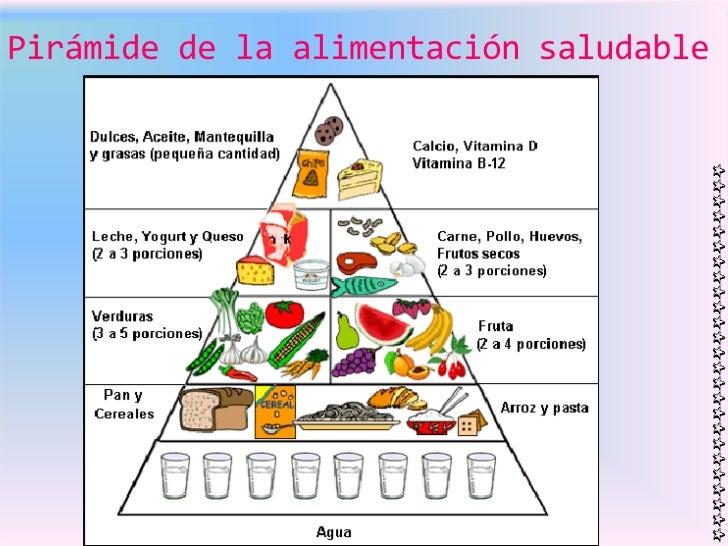 Tarea 1 lonchera saludab le - Piramides de alimentos saludables ...