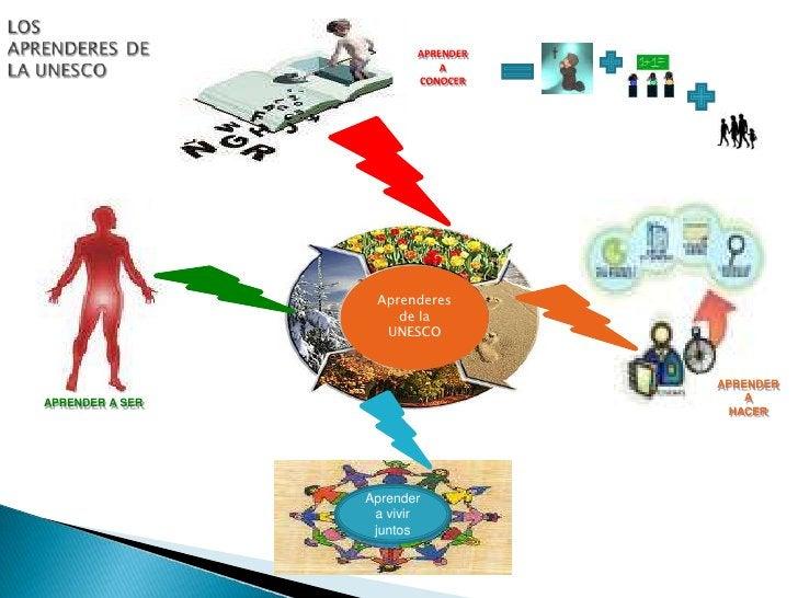 LOS APRENDERES DE LA UNESCO<br />APRENDER<br />A<br />CONOCER<br />Aprenderes de la UNESCO<br />APRENDER<br />A<br />HACER...