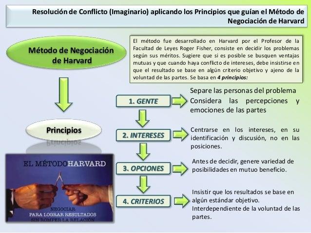 Tarea 3 Caso Según Modelo De Negociación De Harvard Francy Mora