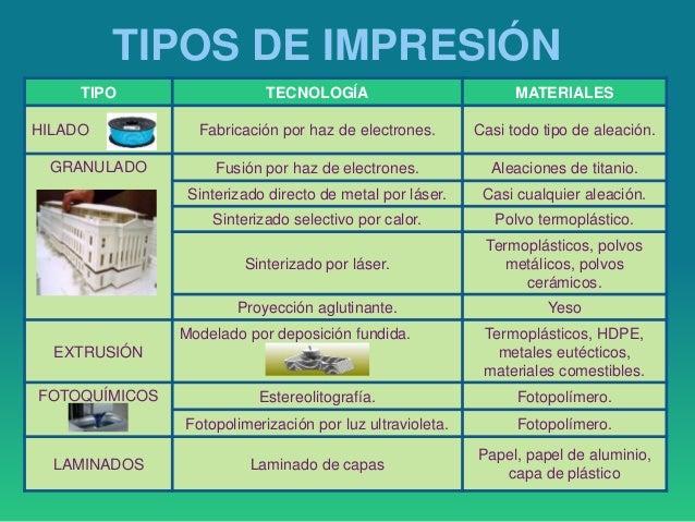 Impresi n 3d for Impresion 3d construccion