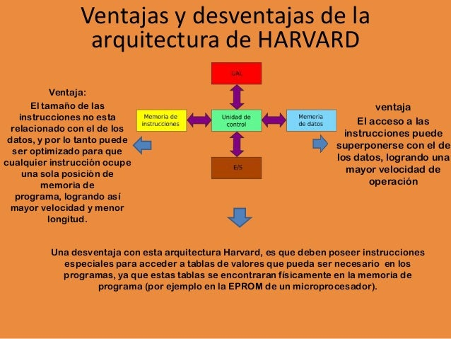 Tarea 3 victor mercado arquitectura for Arquitectura harvard