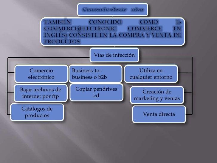 Vías de infección    Comercio        Business-to-              Utiliza en   electrónico      business o b2b        cualqui...