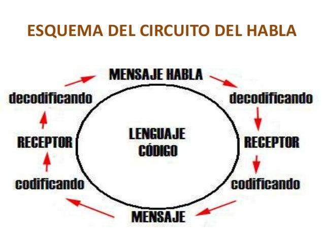 Circuito De La Comunicacion : Tarea evolucion de la comunicacion