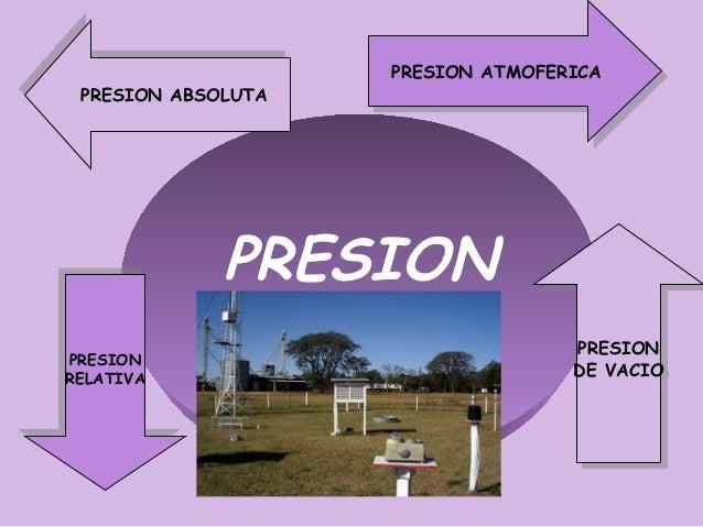 PRESION ATMOFERICA                      PRESION ATMOFERICA PRESION ABSOLUTA  PRESION ABSOLUTA              PRESIONPRESION ...