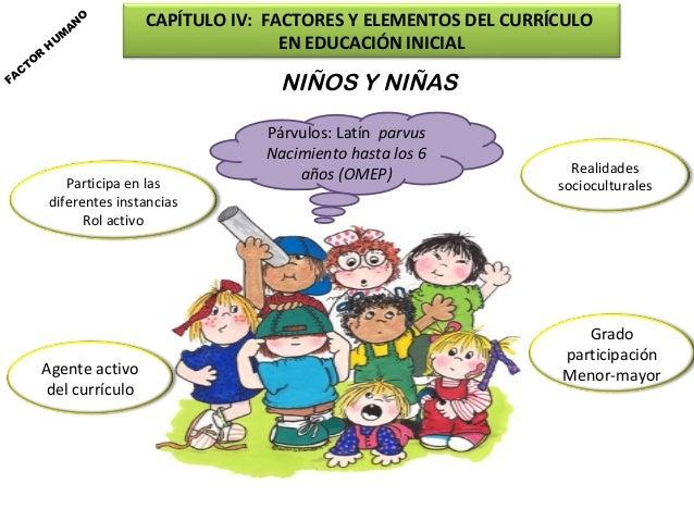 Factores Y Elementos Del Curriculo