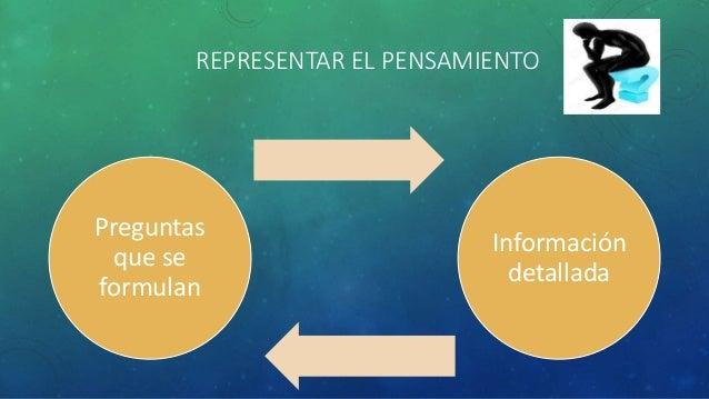 REPRESENTAR EL PENSAMIENTO Preguntas que se formulan Información detallada