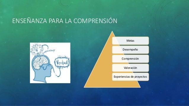 ENSEÑANZA PARA LA COMPRENSIÓN Metas Desempeño Comprensión Valoración Experiencias de proyectos