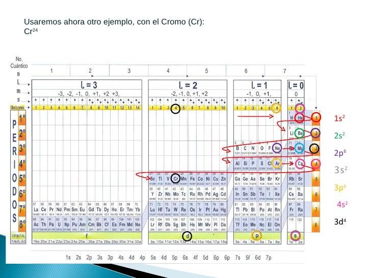 Uso de la tabla cuantica 11 urtaz Images