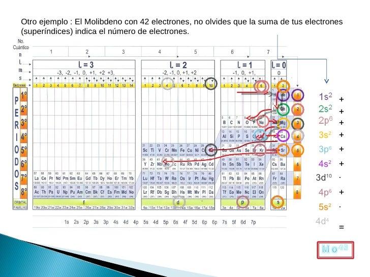 Uso de la tabla cuantica urtaz Images