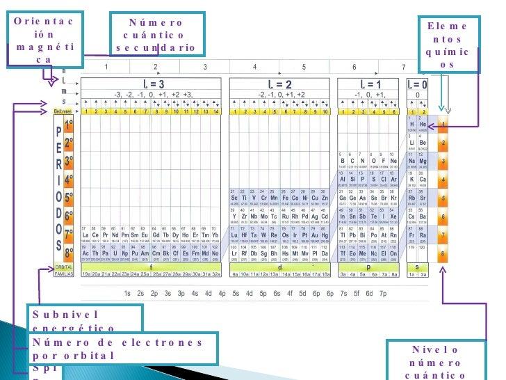 Uso de la tabla cuantica 1s 2 nmero de electrones subnivel nivel 6 urtaz Images