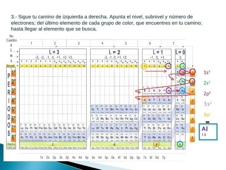 Uso de la tabla cuantica al 9 3 urtaz Images