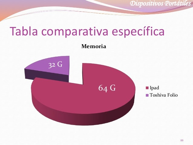 Dispositivos Portátiles Tabla comparativa específica Memoria Ipad Toshiva Folio 64 G 32 G 22