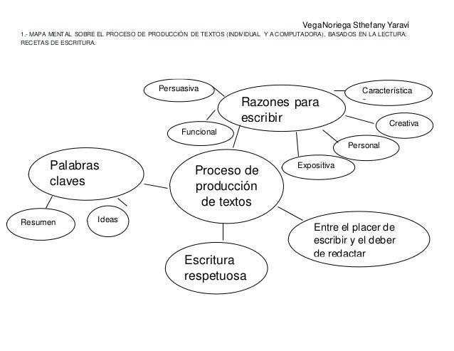 Mapa mental sobre el proceso de producci n de textos Proceso de produccion en un restaurante