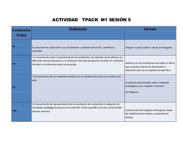 ACTIVIDAD TPACK M1 SESIÓN 5 Constructos TPACK Definición Ejemplo TK El conocimiento sobre cómo usar el hardware y software...