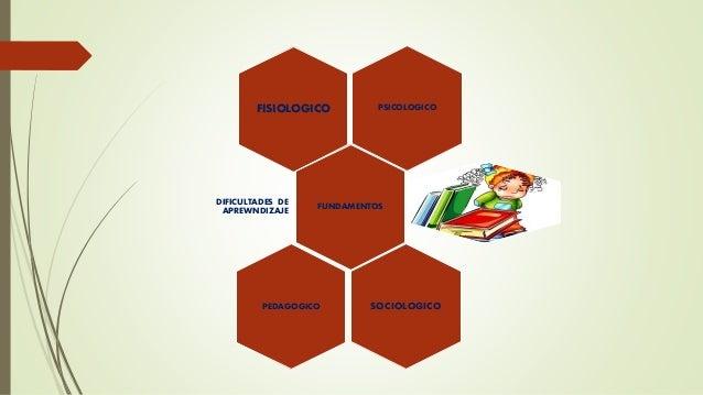 PSICOLOGICOFISIOLOGICO FUNDAMENTOSDIFICULTADES DE APREWNDIZAJE PEDAGOGICO SOCIOLOGICO