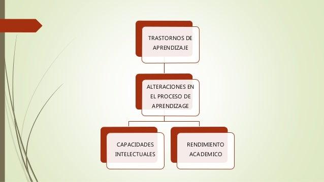 TRASTORNOS DE APRENDIZAJE ALTERACIONES EN EL PROCESO DE APRENDIZAGE CAPACIDADES INTELECTUALES RENDIMIENTO ACADEMICO