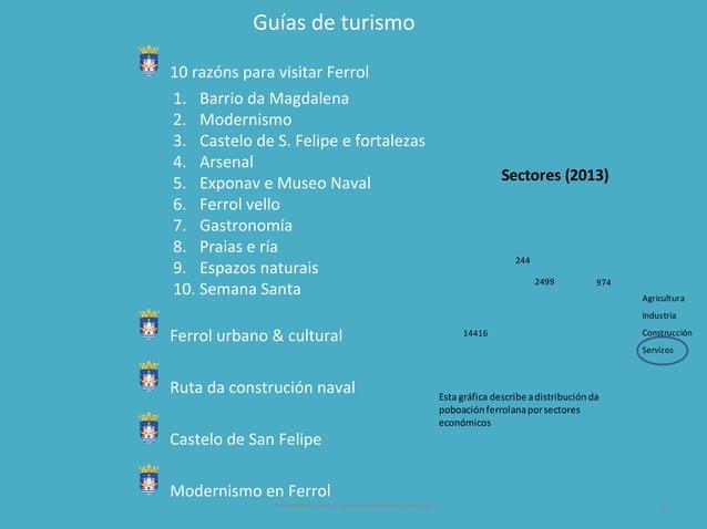 Guías de turismo 10 razóns para visitar Ferrol 1. Barrio da Magdalena 2. Modernismo 3. Castelo de S. Felipe e fortalezas 4...