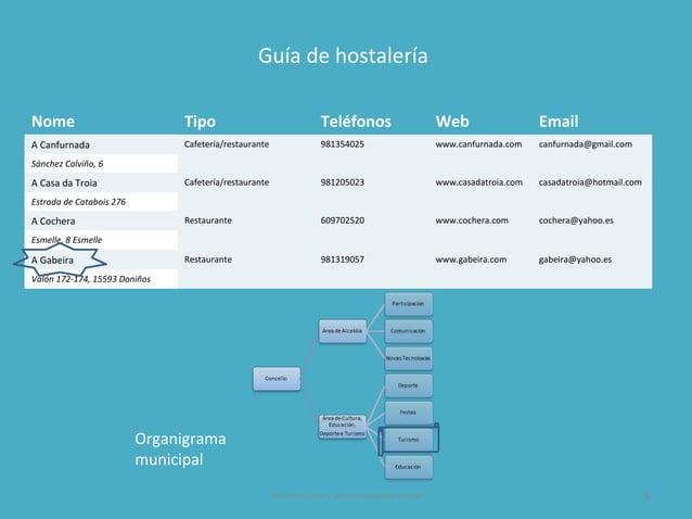 Presentación para o curso de Powerpoint da EGAP 6 Nome Tipo Teléfonos Web Email A Canfurnada Cafetería/restaurante 9813540...