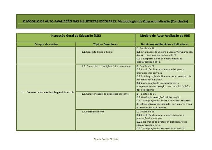 O MODELO DE AUTO-AVALIAÇÃO DAS BIBLIOTECAS ESCOLARES: Metodologias de Operacionalização (Conclusão)                       ...