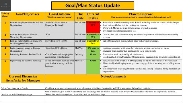 Priority Order Goal/Objectives Goal/Outcome What is the expected outcome? Due Date Current Status Plan to Improve What are...